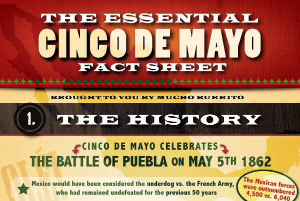 Infographic for Mucho Burrito